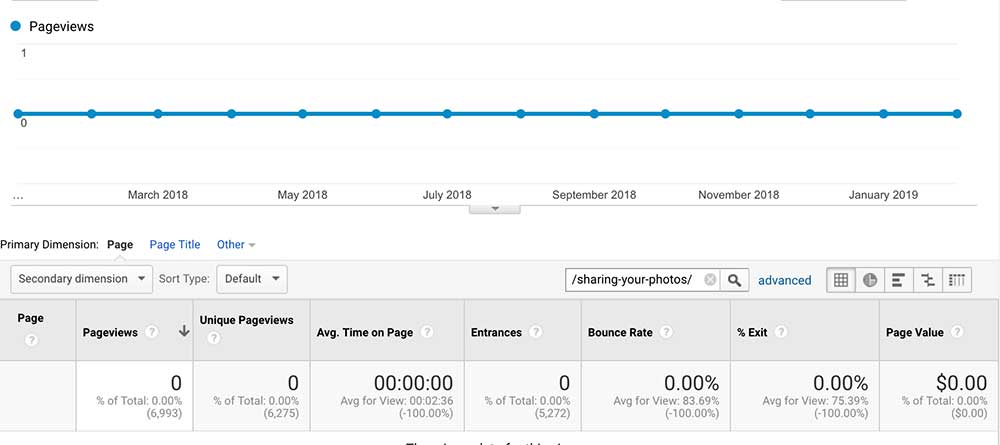 Google Analytics per blog post