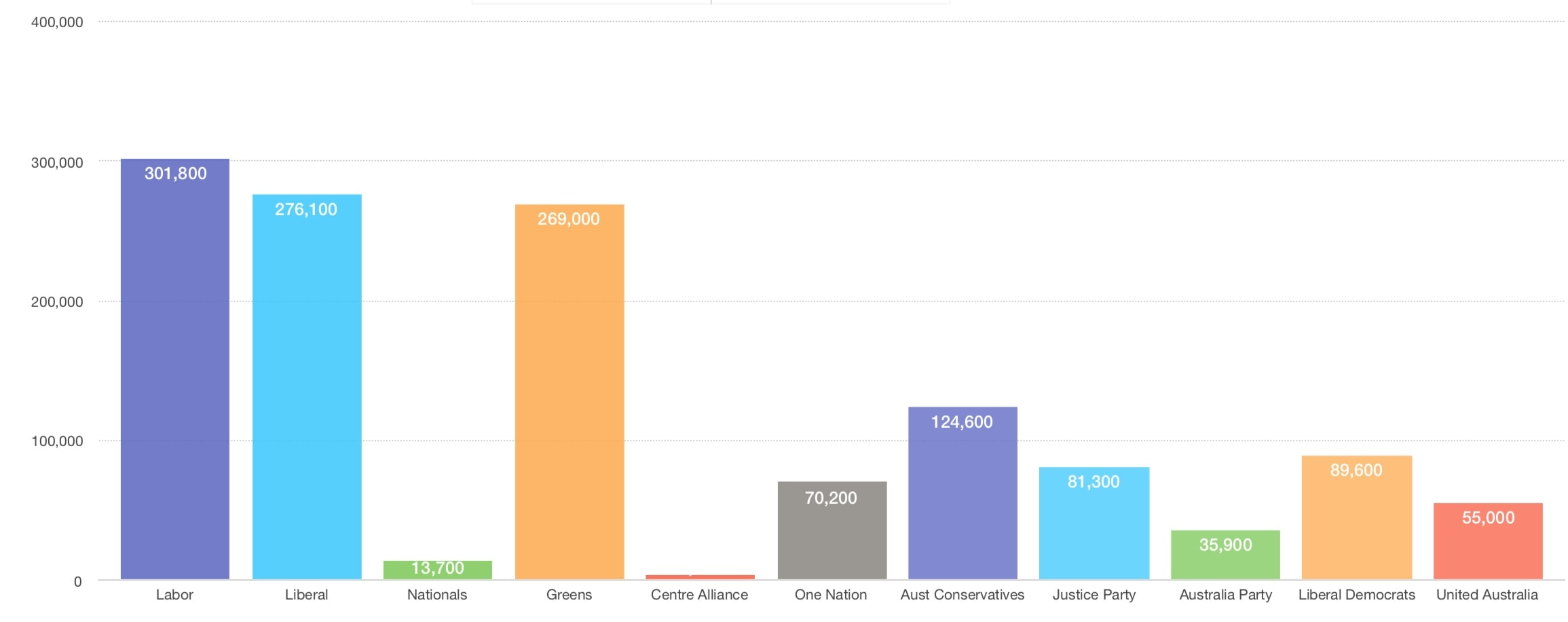 Facebook total page likes for Australian political parties