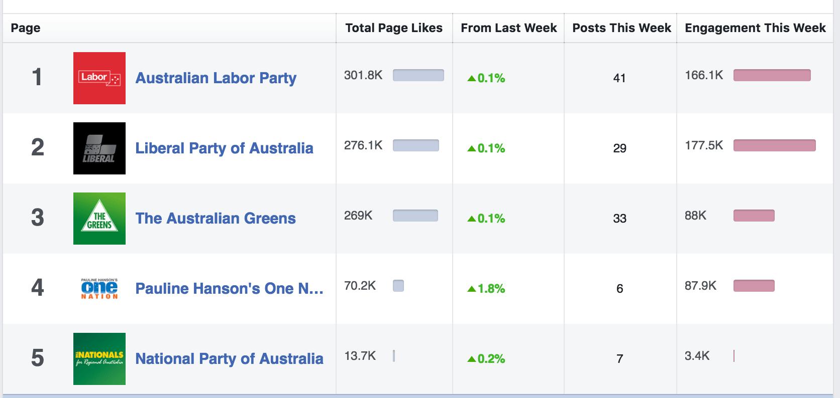 Facebook engagement (Native report)