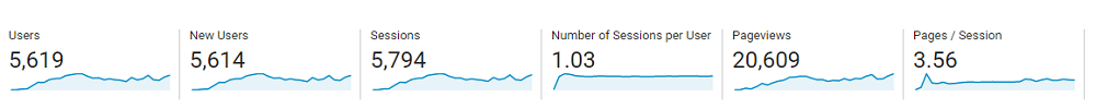 Google Analytics, June 2019