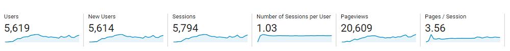 Google Analytics, June 2019