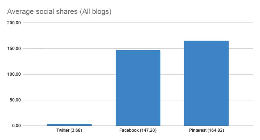 Average social shares (All Australian blogs) chart