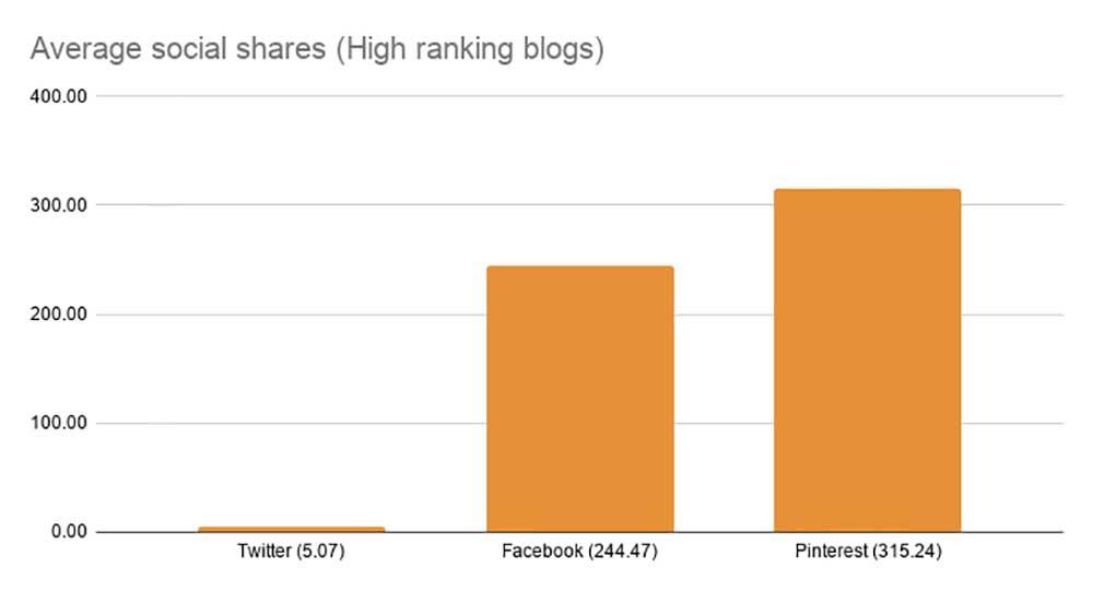 Average social shares (High ranking blogs) chart
