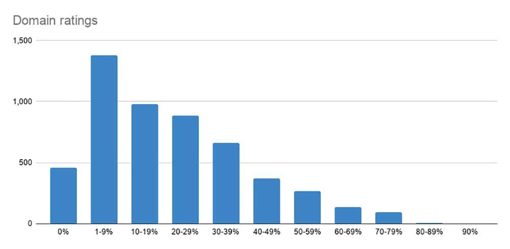 Australian blogs by domain ratings (graph)