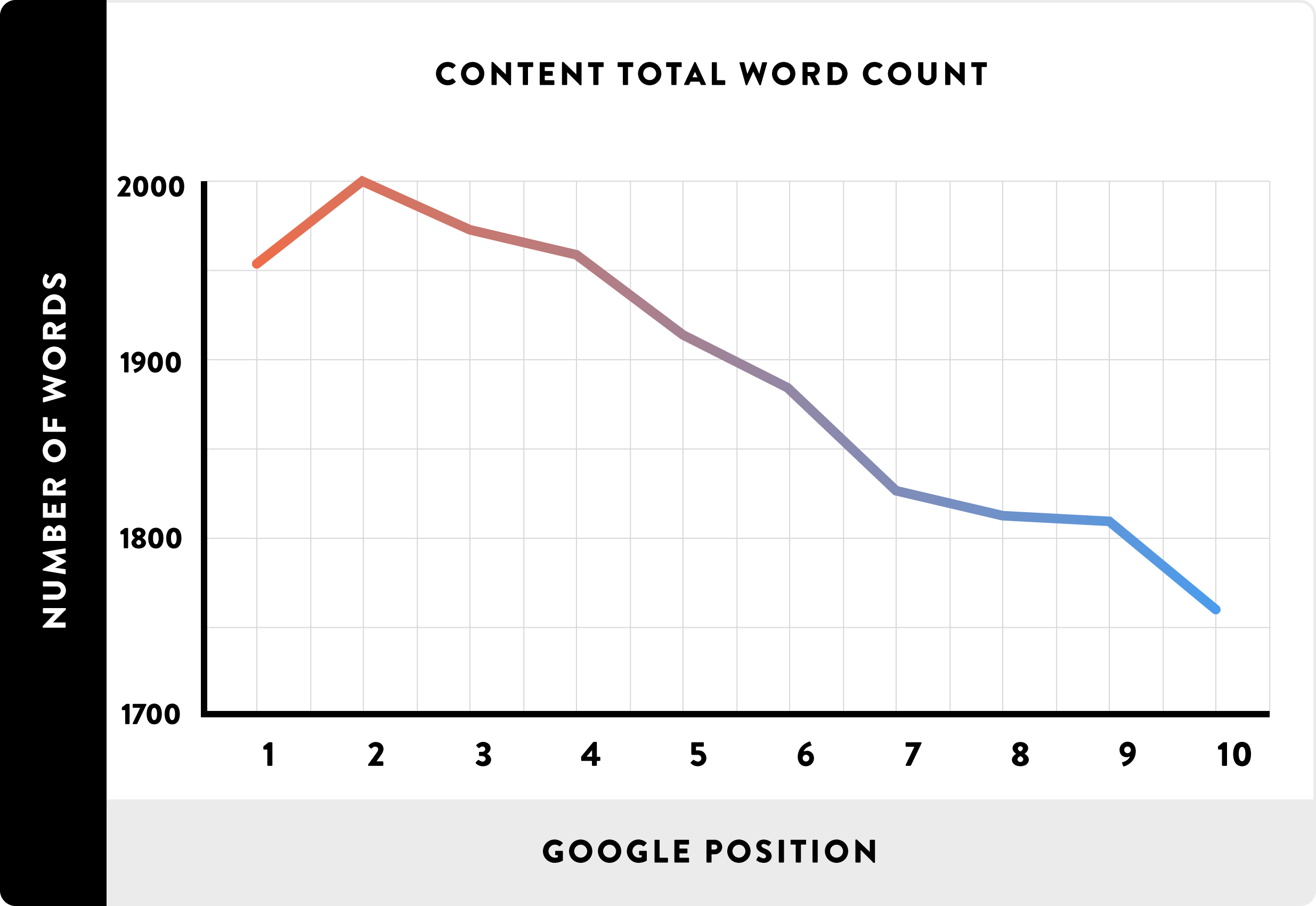 Ranking positions by blog content length