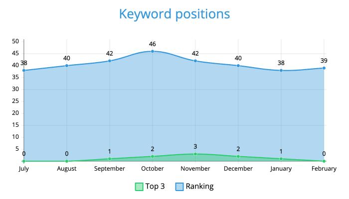 Keyword positions