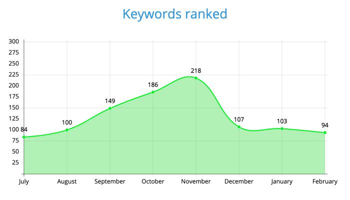 Keywords ranked