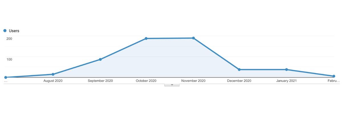 Traffic from Google (Google Analytics)