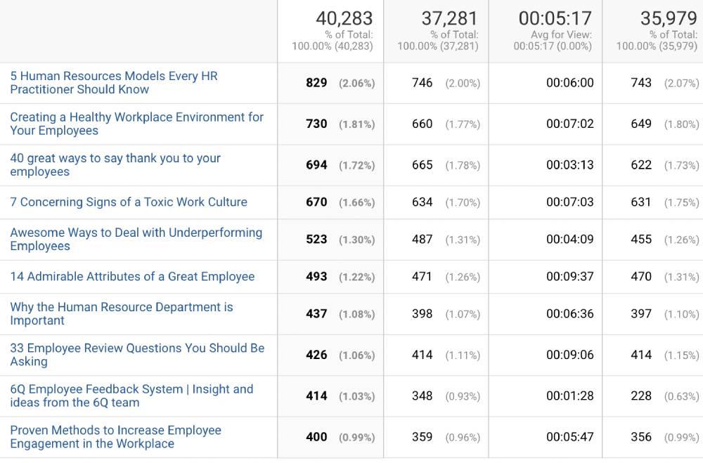 Choose great blog titles using Google Analytics